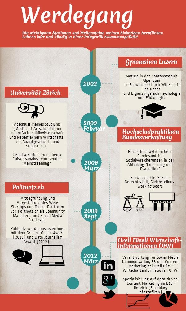 Stationen meiner bisherigen Berufsbiographie kurz zusammengefasst und als Infografik dargestellt...
